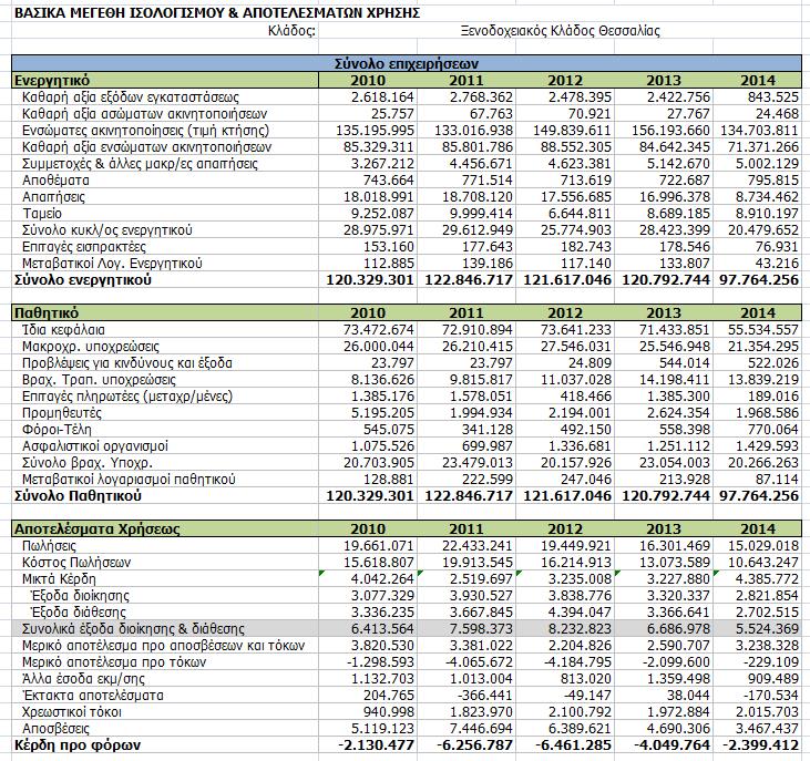 Ενοποιημένες οικονομικές καταστάσεις ενός επιλεγμένου δείγματος ξενοδοχειακών επιχειρήσεων της Θεσσαλίας
