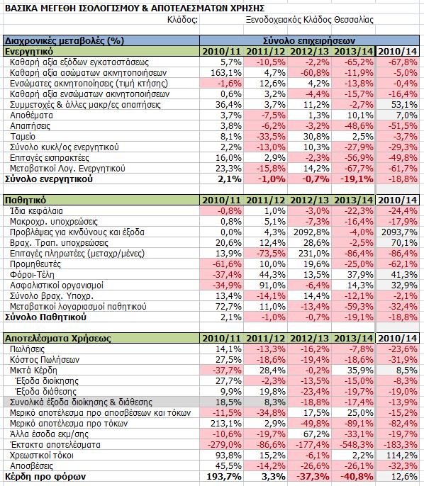 Διαχρονικές μεταβολές των μεγεθών των ενοποιημένων οικονομικών καταστάσεων επιλεγμένου δείγματος ξενοδοχείων της Θεσσαλίας