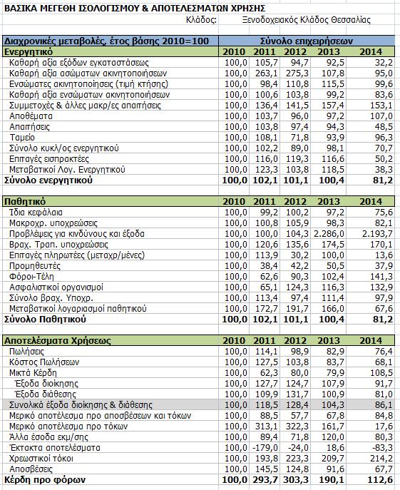 Διαχρονικές μεταβολές (2010=100) των μεγεθών των ενοποιημένων οικονομικών καταστάσεων επιλεγμένου δείγματος ξενοδοχείων της Θεσσαλίας