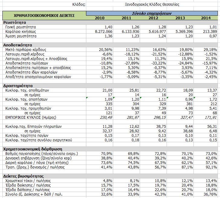 Σειρά δεικτών με βάσει τις ενοποιημένες οικονομικές καταστάσεις του δείγματος ξενοδοχείων της Θεσσαλίας
