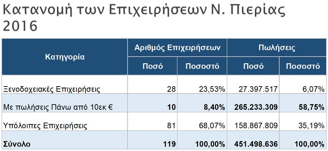 Η κατανομή των επιχειρήσεων στον Ν. Πιερίας