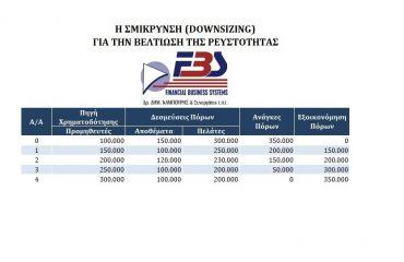 Η σμίκρυνση Downsizing για την βελτίωση της ρευστότηας DSDS