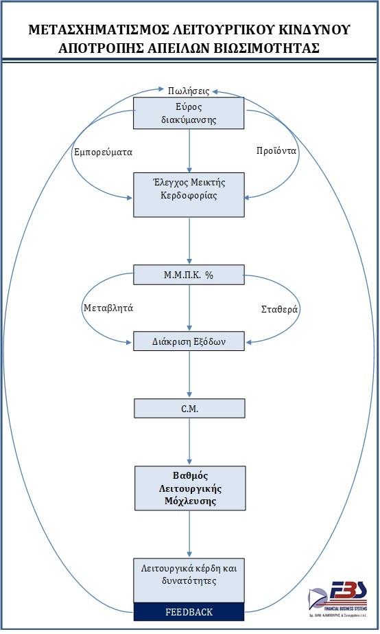 Διάγραμμα - Μετασχηματισμός Λειτουργικού Κινδύνου